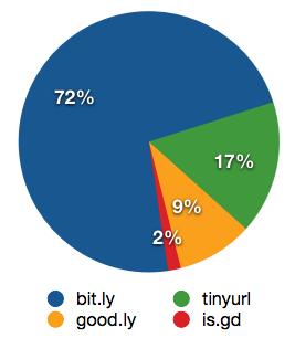 Die vier größten URL Shortener - gemessen an der Verwendung auf Twitter