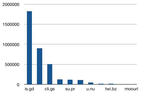 """In die vier größten Anbieter liegen weit vorne - hier im Vergleich die Verfolger in Relation zu dem 4. platzierten """"is.gd"""""""