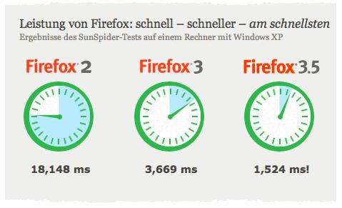 Der Vergleich zeigt, dass die neue Version 3.5 wesentlich in Punkto Schnelligkeit verbessert wurde (Bild stammt von Firefox.com)