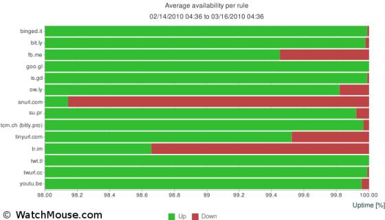 Verfügbarkeit der wichtigsten Short URL Anbieter