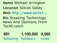 Die Statistiken zu TechCrunch zeigen, dass das IT Blog eine hohe Authorität hat